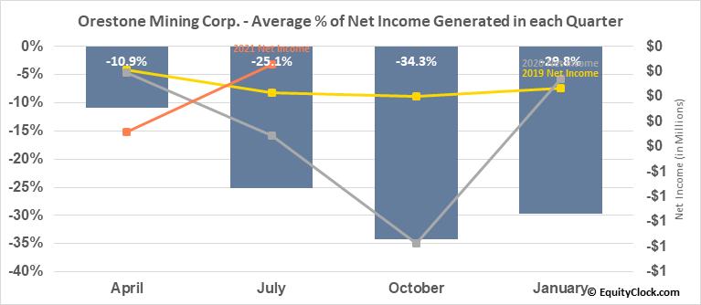 Orestone Mining Corp. (TSXV:ORS.V) Net Income Seasonality
