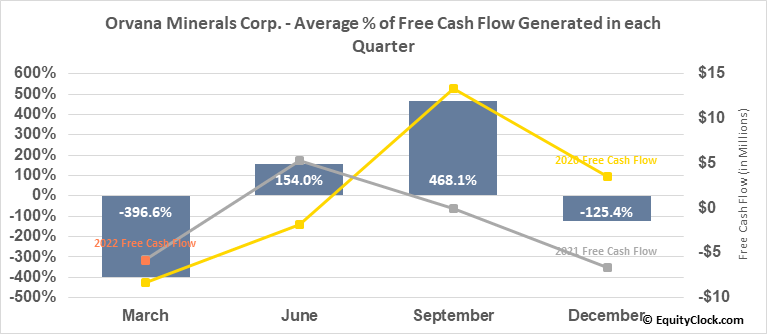 Orvana Minerals Corp. (TSE:ORV.TO) Free Cash Flow Seasonality