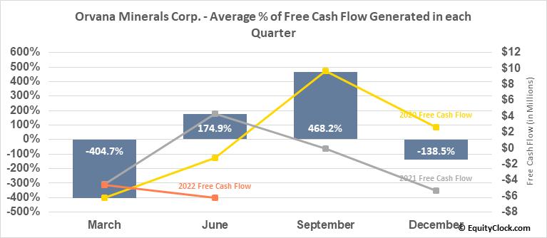Orvana Minerals Corp. (OTCMKT:ORVMF) Free Cash Flow Seasonality