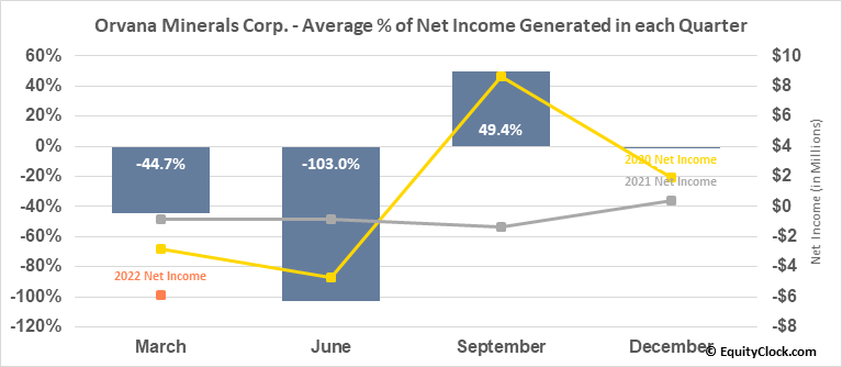 Orvana Minerals Corp. (OTCMKT:ORVMF) Net Income Seasonality