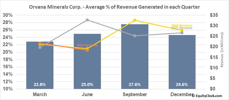 Orvana Minerals Corp. (OTCMKT:ORVMF) Revenue Seasonality