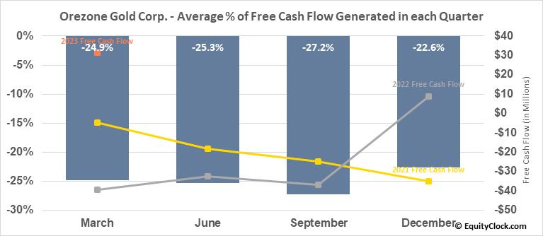 Orezone Gold Corp. (OTCMKT:ORZCF) Free Cash Flow Seasonality