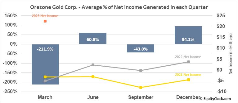 Orezone Gold Corp. (OTCMKT:ORZCF) Net Income Seasonality