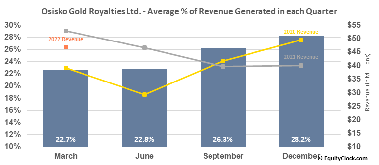 Osisko Gold Royalties Ltd. (NYSE:OR) Revenue Seasonality
