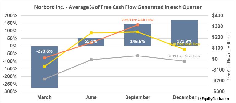 Norbord Inc. (TSE:OSB.TO) Free Cash Flow Seasonality