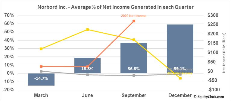 Norbord Inc. (TSE:OSB.TO) Net Income Seasonality