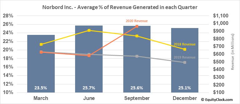 Norbord Inc. (TSE:OSB.TO) Revenue Seasonality