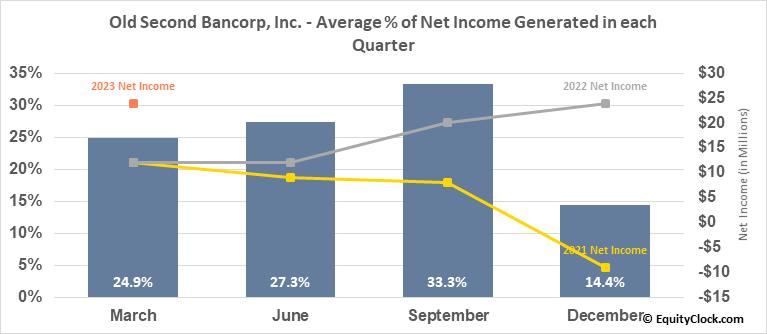 Old Second Bancorp, Inc. (NASD:OSBC) Net Income Seasonality