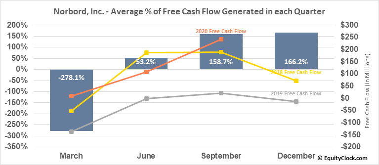 Norbord, Inc. (NYSE:OSB) Free Cash Flow Seasonality
