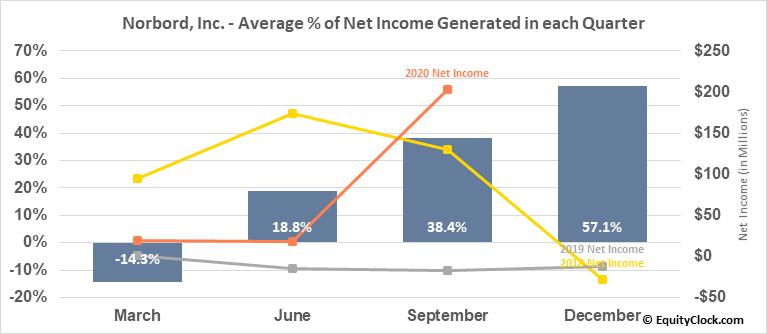 Norbord, Inc. (NYSE:OSB) Net Income Seasonality