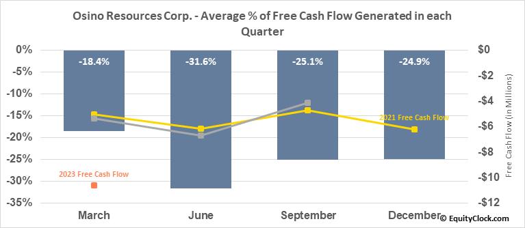 Osino Resources Corp. (TSXV:OSI.V) Free Cash Flow Seasonality