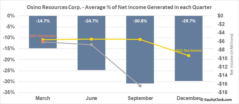 Osino Resources Corp. (TSXV:OSI.V) Net Income Seasonality