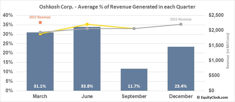 Oshkosh Corp. (NYSE:OSK) Revenue Seasonality
