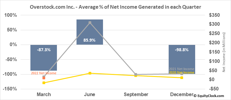 Overstock.com Inc. (NASD:OSTK) Net Income Seasonality
