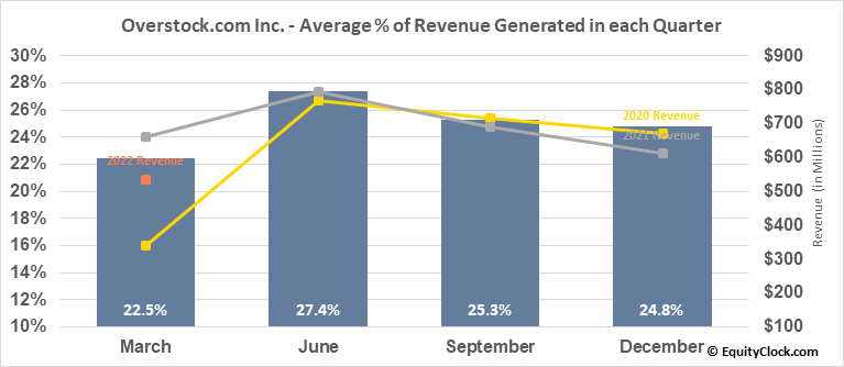Overstock.com Inc. (NASD:OSTK) Revenue Seasonality