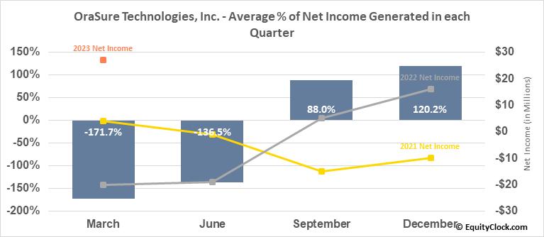 OraSure Technologies, Inc. (NASD:OSUR) Net Income Seasonality