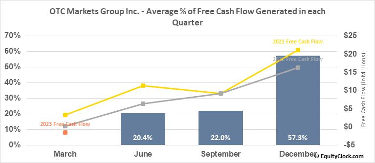OTC Markets Group Inc. (OTCMKT:OTCM) Free Cash Flow Seasonality