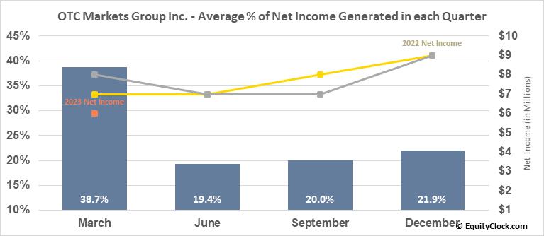 OTC Markets Group Inc. (OTCMKT:OTCM) Net Income Seasonality