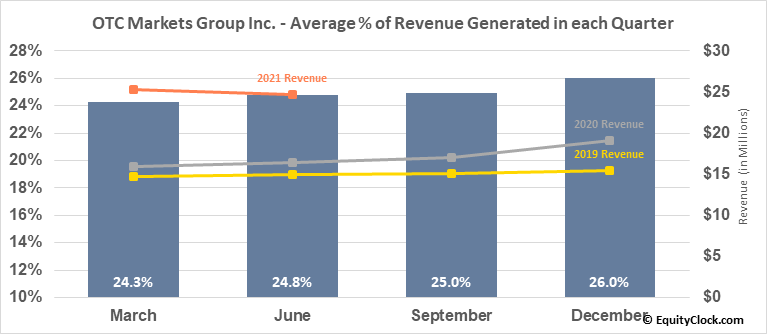 OTC Markets Group Inc. (OTCMKT:OTCM) Revenue Seasonality