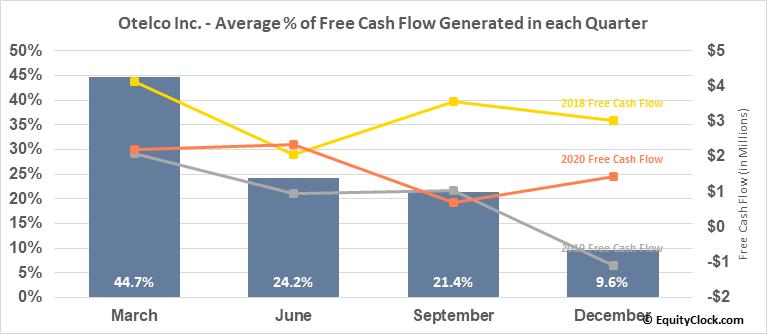 Otelco Inc. (NASD:OTEL) Free Cash Flow Seasonality