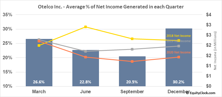 Otelco Inc. (NASD:OTEL) Net Income Seasonality