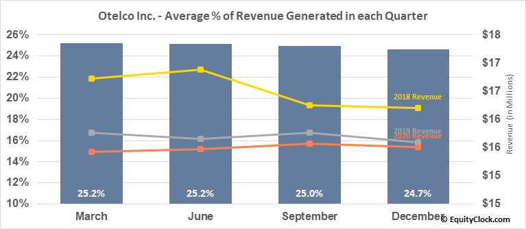 Otelco Inc. (NASD:OTEL) Revenue Seasonality