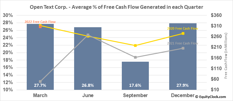 Open Text Corp. (NASD:OTEX) Free Cash Flow Seasonality