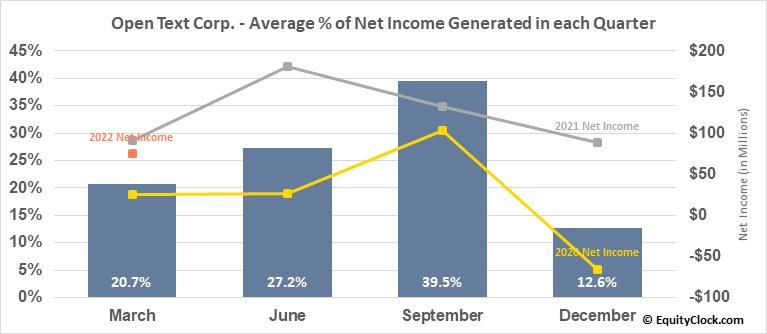 Open Text Corp. (NASD:OTEX) Net Income Seasonality