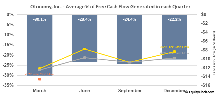 Otonomy, Inc. (NASD:OTIC) Free Cash Flow Seasonality