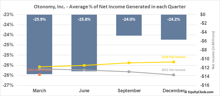 Otonomy, Inc. (NASD:OTIC) Net Income Seasonality