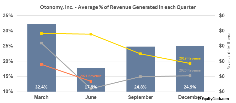 Otonomy, Inc. (NASD:OTIC) Revenue Seasonality