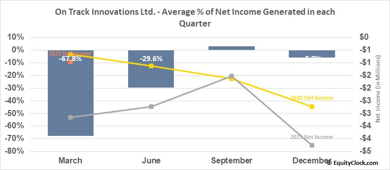 On Track Innovations Ltd. (OTCMKT:OTIVF) Net Income Seasonality