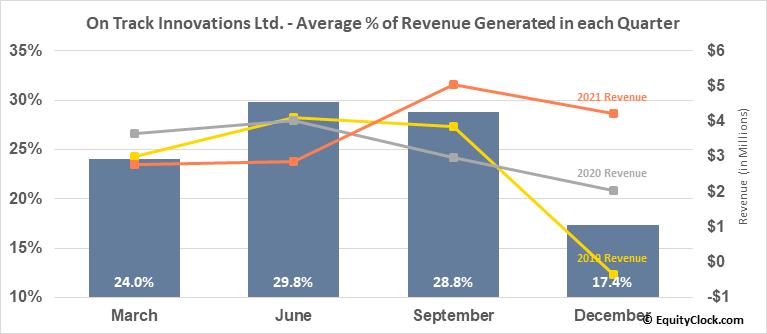On Track Innovations Ltd. (OTCMKT:OTIVF) Revenue Seasonality