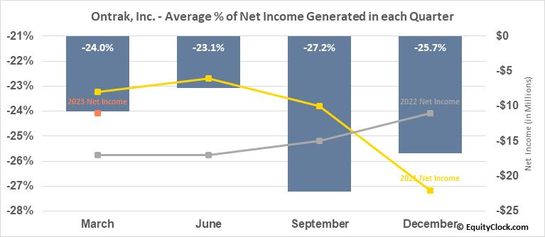 Ontrak, Inc. (NASD:OTRK) Net Income Seasonality