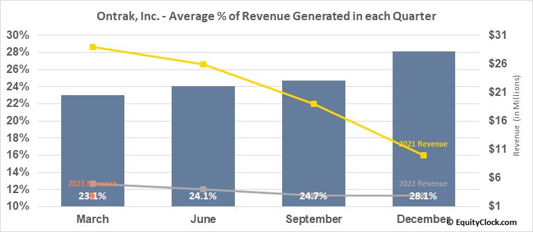Ontrak, Inc. (NASD:OTRK) Revenue Seasonality