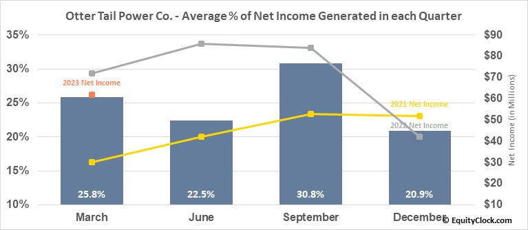 Otter Tail Power Co. (NASD:OTTR) Net Income Seasonality