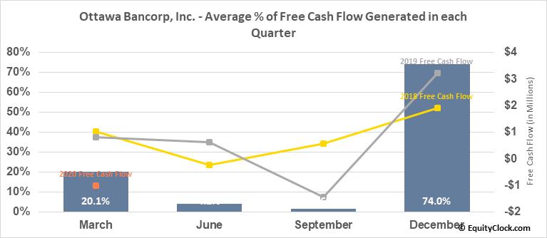 Ottawa Bancorp, Inc. (OTCMKT:OTTW) Free Cash Flow Seasonality