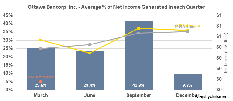 Ottawa Bancorp, Inc. (OTCMKT:OTTW) Net Income Seasonality