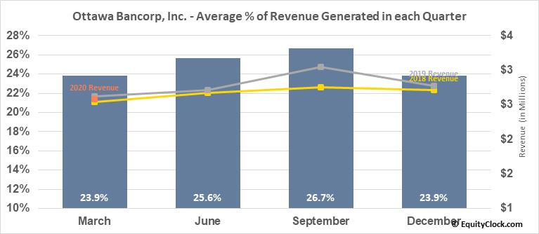Ottawa Bancorp, Inc. (OTCMKT:OTTW) Revenue Seasonality