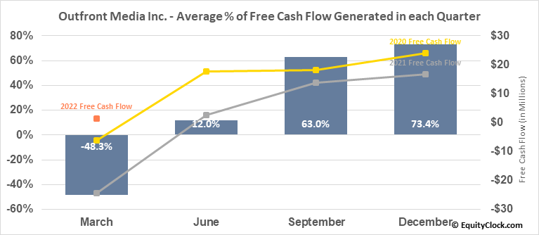 Outfront Media Inc. (NYSE:OUT) Free Cash Flow Seasonality