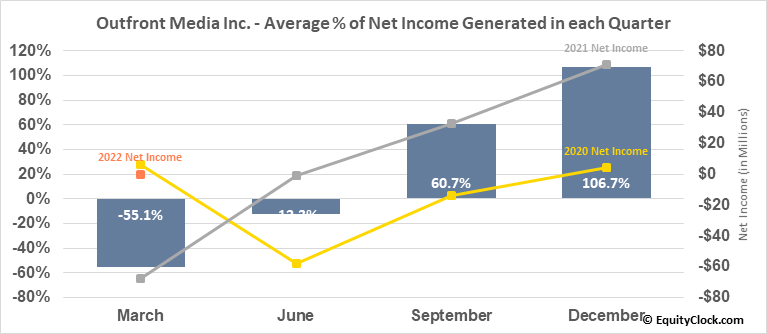 Outfront Media Inc. (NYSE:OUT) Net Income Seasonality