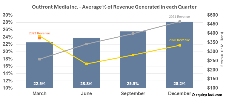 Outfront Media Inc. (NYSE:OUT) Revenue Seasonality