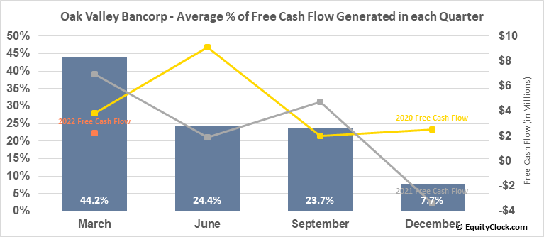 Oak Valley Bancorp (NASD:OVLY) Free Cash Flow Seasonality