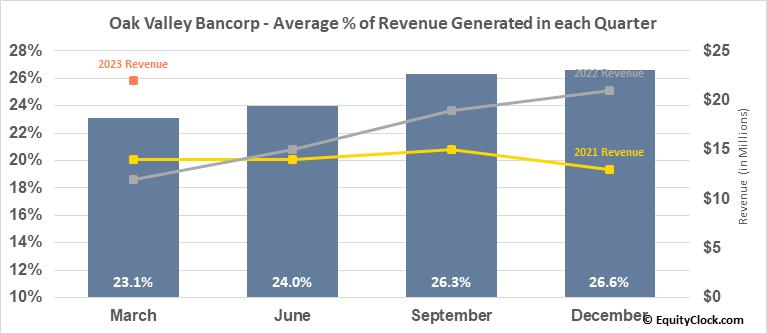 Oak Valley Bancorp (NASD:OVLY) Revenue Seasonality