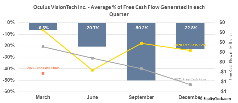 Oculus VisionTech Inc. (TSXV:OVT.V) Free Cash Flow Seasonality