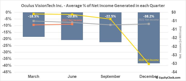 Oculus VisionTech Inc. (TSXV:OVT.V) Net Income Seasonality