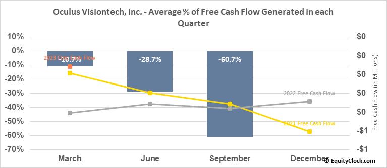 Oculus Visiontech, Inc. (OTCMKT:OVTZ) Free Cash Flow Seasonality