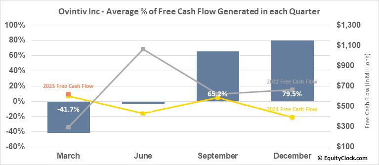 Ovintiv Inc (TSE:OVV.TO) Free Cash Flow Seasonality