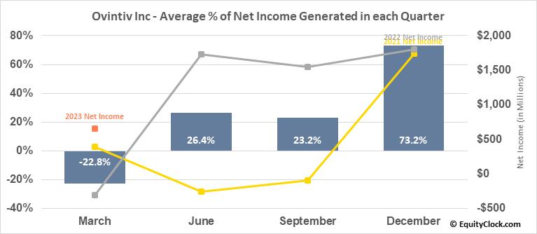 Ovintiv Inc (TSE:OVV.TO) Net Income Seasonality
