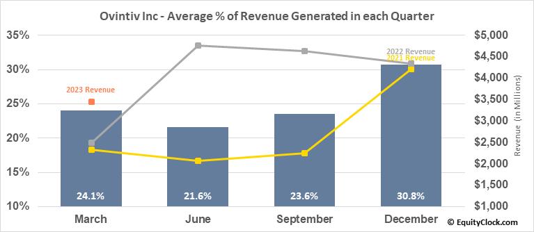 Ovintiv Inc (TSE:OVV.TO) Revenue Seasonality